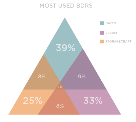 Most Used BDRS. Source: IT Glue