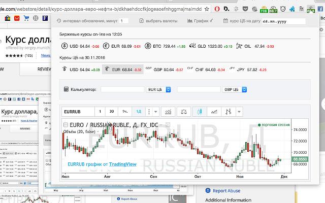 Курс доллара, евро, нефти, BTC online + ЦБ