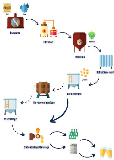 Schéma de fabrication de la bière