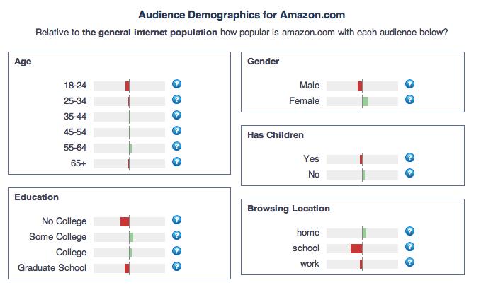 Alexa stats Amazon.com