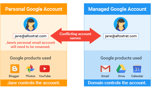 About conflicting accounts - G Suite Administrator Help