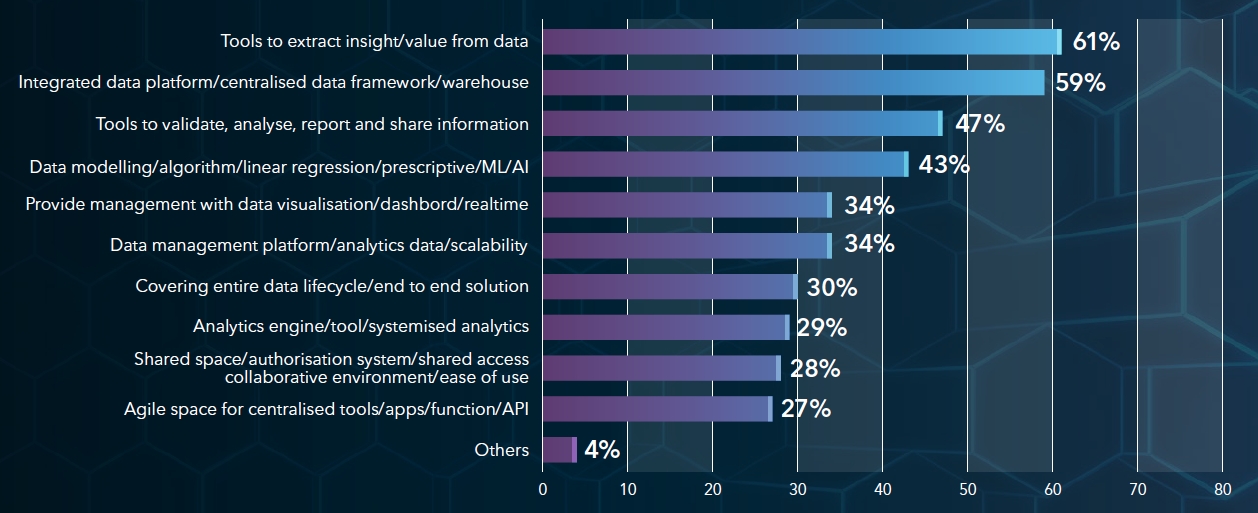 What do you understand with the term Analytics Platform? Source: SAS Analytics Platform Expert Interview Study, N=132