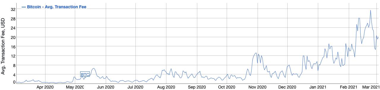 Média das taxas de transação do Bitcoin em dólar nos últimos 12 meses.