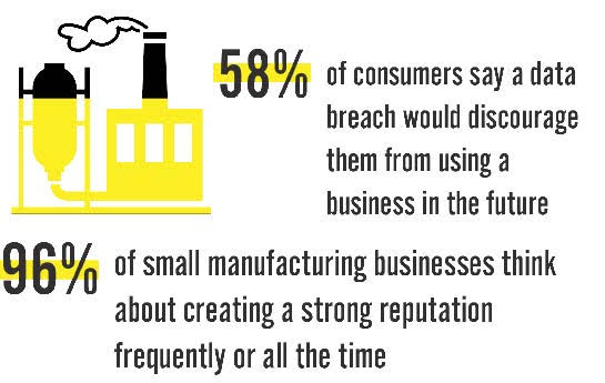 58% of consumers say a data breach would discourage them from using a business in the future; 96% of small manufacturing businesses think about creating a strong reputation frequently or all the time.