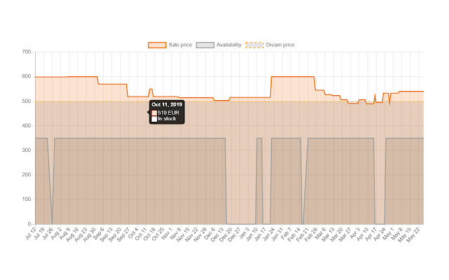 WTrackr - #1 Wiggle Price Tracker