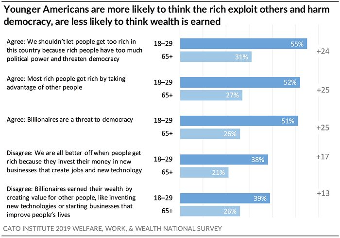 Younger Americans Are More Likely to Think the Rich Exploit Others and Harm Democracy
