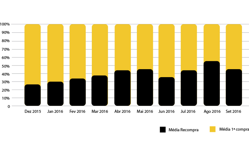 Dados históricos da nossa base mostram que potenciais clientes, cadastrados durante a Black Friday de 2015, acabaram efetuando a primeira compra ou uma eventual recompra nos meses seguintes ao evento