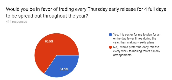 Forms response chart. Question title: Would you be in favor of trading every Thursday early release for 4 full days to be spread out throughout the year?. Number of responses: 414 responses.