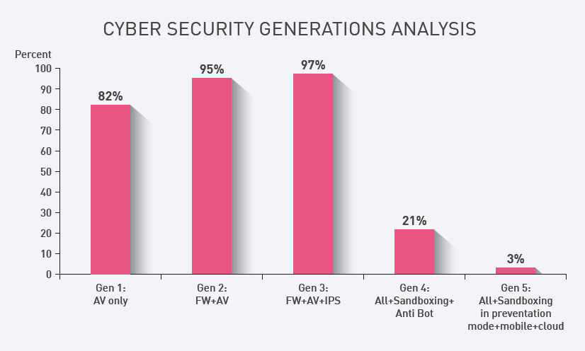 Cyber Security Generations Analysis