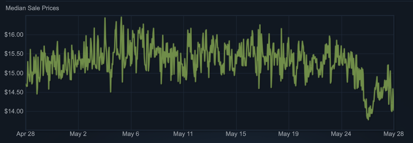 Trade Lock in Dota 2: what will happen to the market?