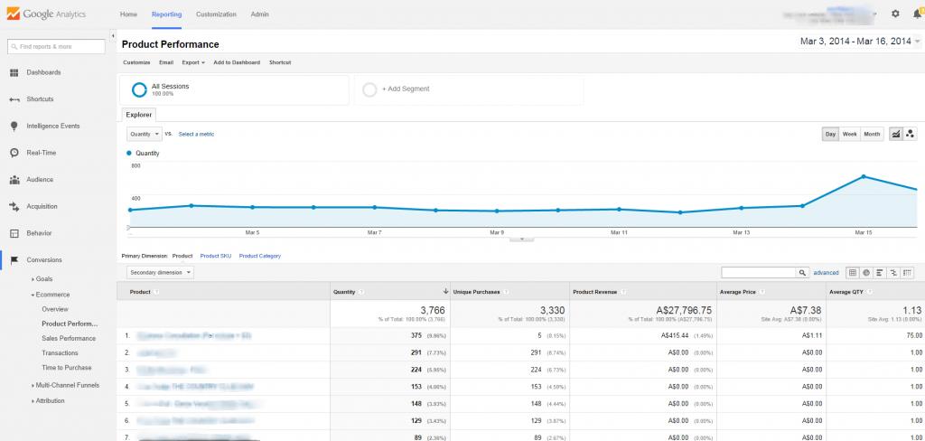 bán hàng-Hiệu suất-Google-Analytics-báo cáo