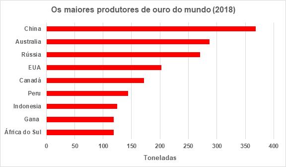 maiores produtores de ouro do mundo