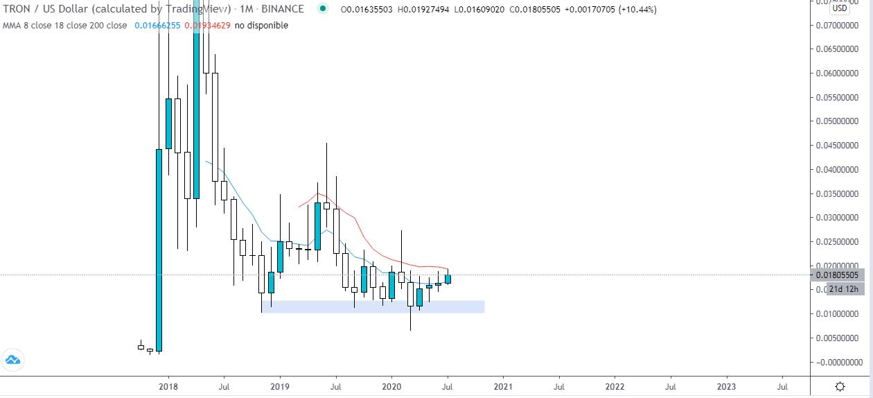 Análisis técnico de la tendencia de TRON vs USD, gráfico mensual. Fuente: TradingView.