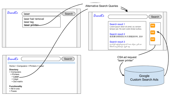 Alternative Search Queries diagram