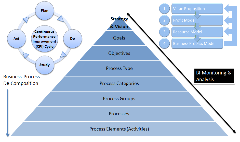 Business management the holistic business model strategy performance improvement observations flashek Gallery