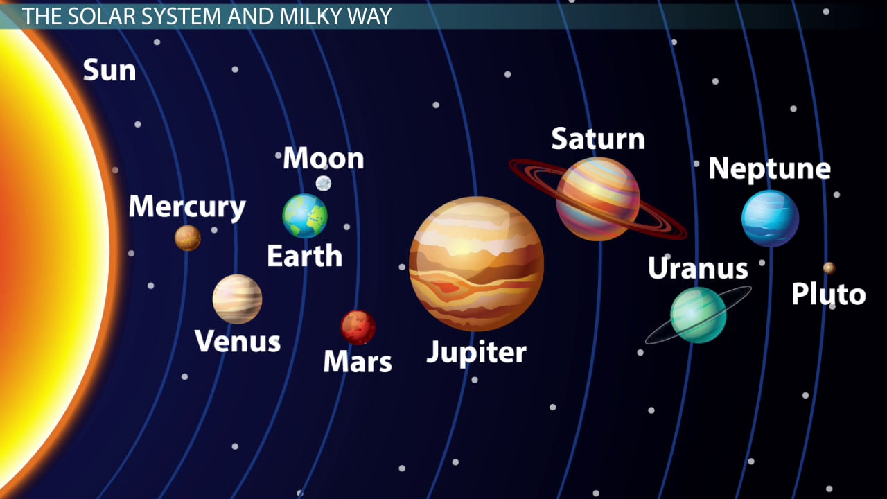 Image result for The Earth's solar system