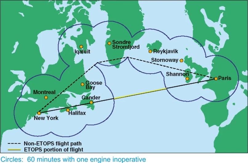 Схема полета ETOPS