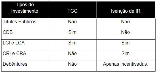 Tabela de Garantia e Isenção de IR por tipo de investimento em Renda Fixa