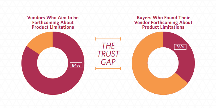 the b2b buying trust gap | trustradius.com
