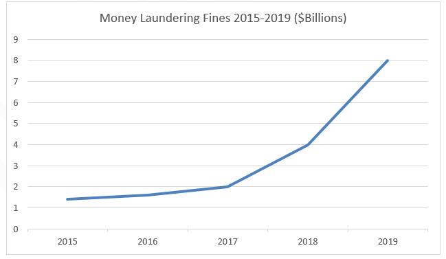 money laundering fines 2015-2019