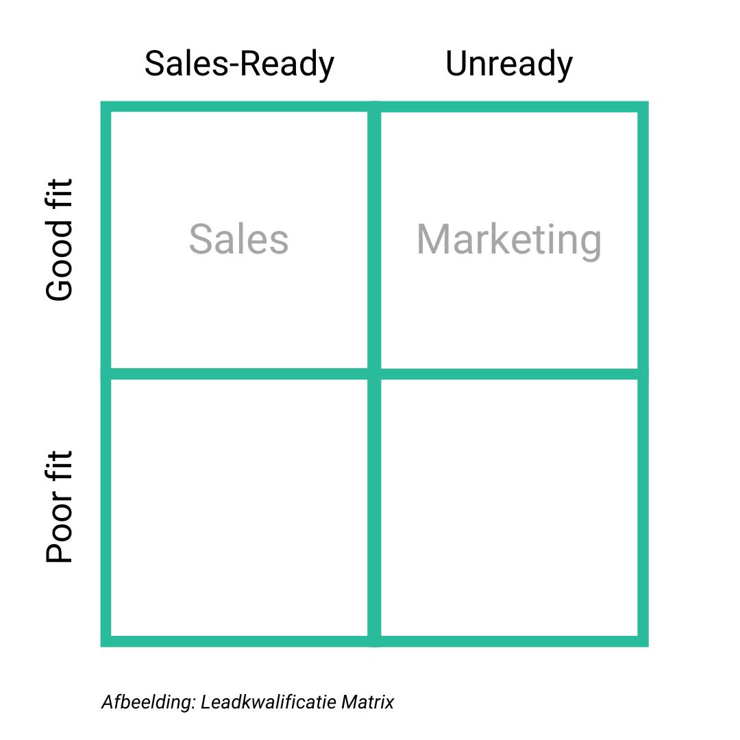 Leadkwalificatie matrix