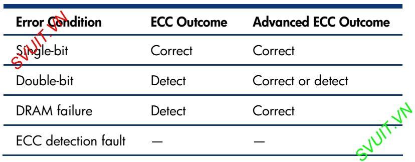 ECC vs Advanced ECC