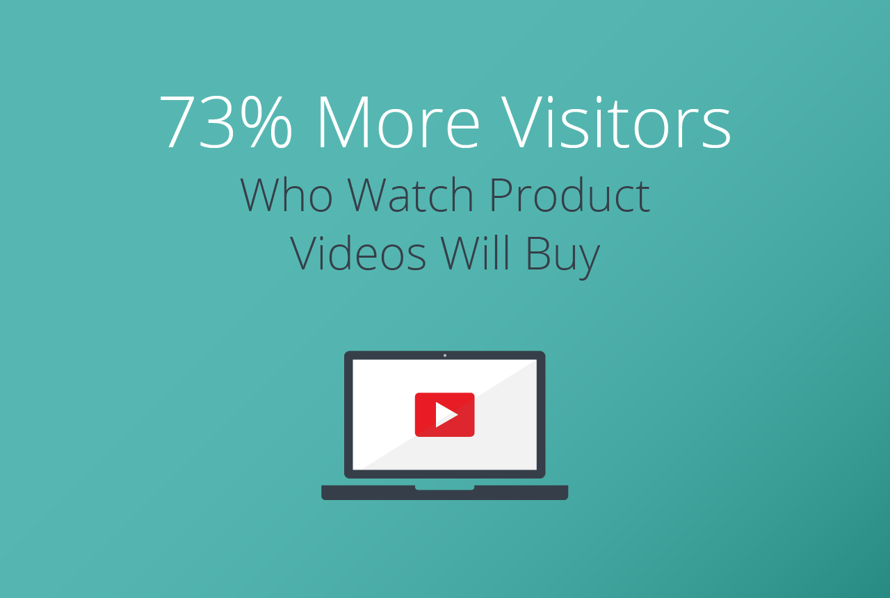 73% more visitors who watch product videos will buy