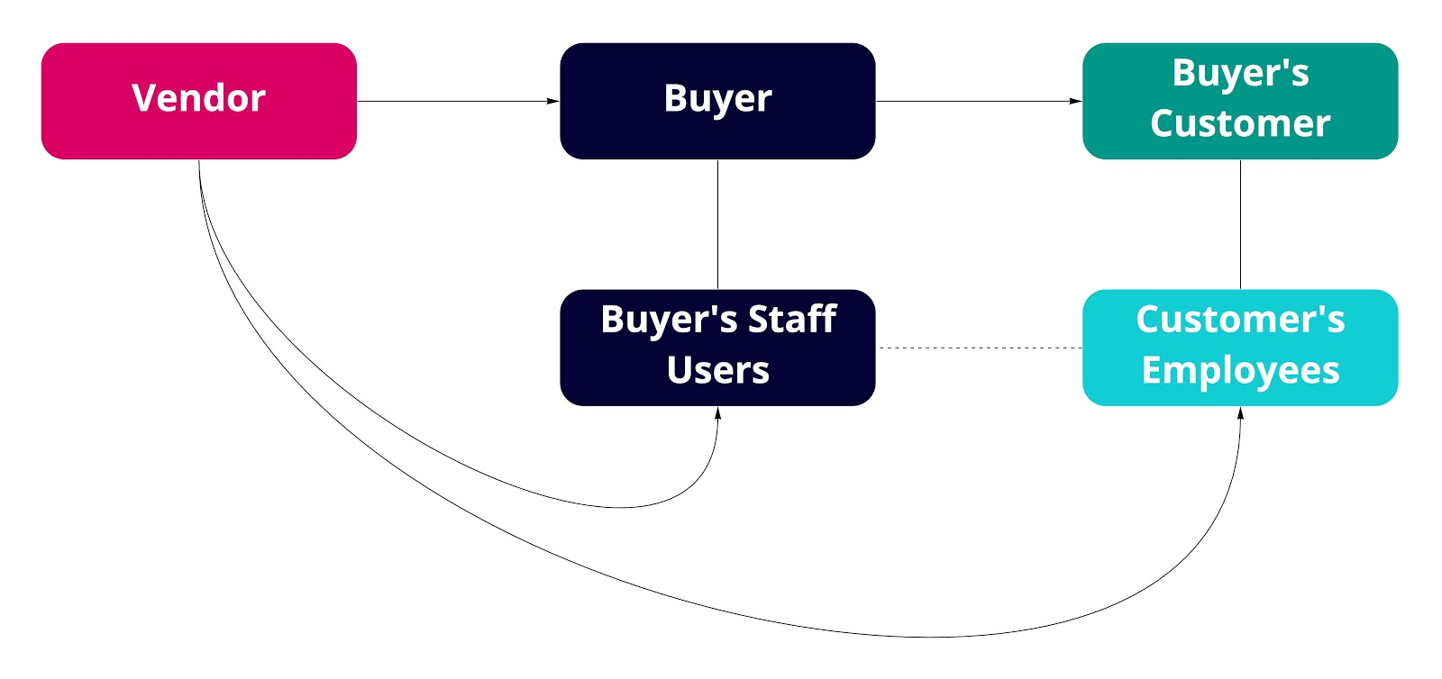 An illustration of the B2BB2C product process (Image: Morgan Beschle)