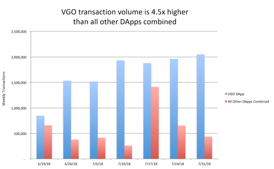 VGO is the top DApp by volume, surpassing the weekly volume of all other DApps combined (including Exchange Dapps) by over 4.5x**