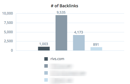 rivs backlinks upcity tool