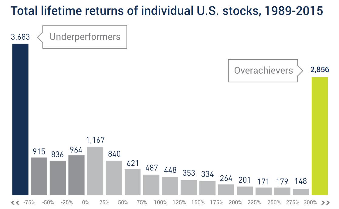 Рынок акций и отдельные акции — не одно и то же. Вот почему