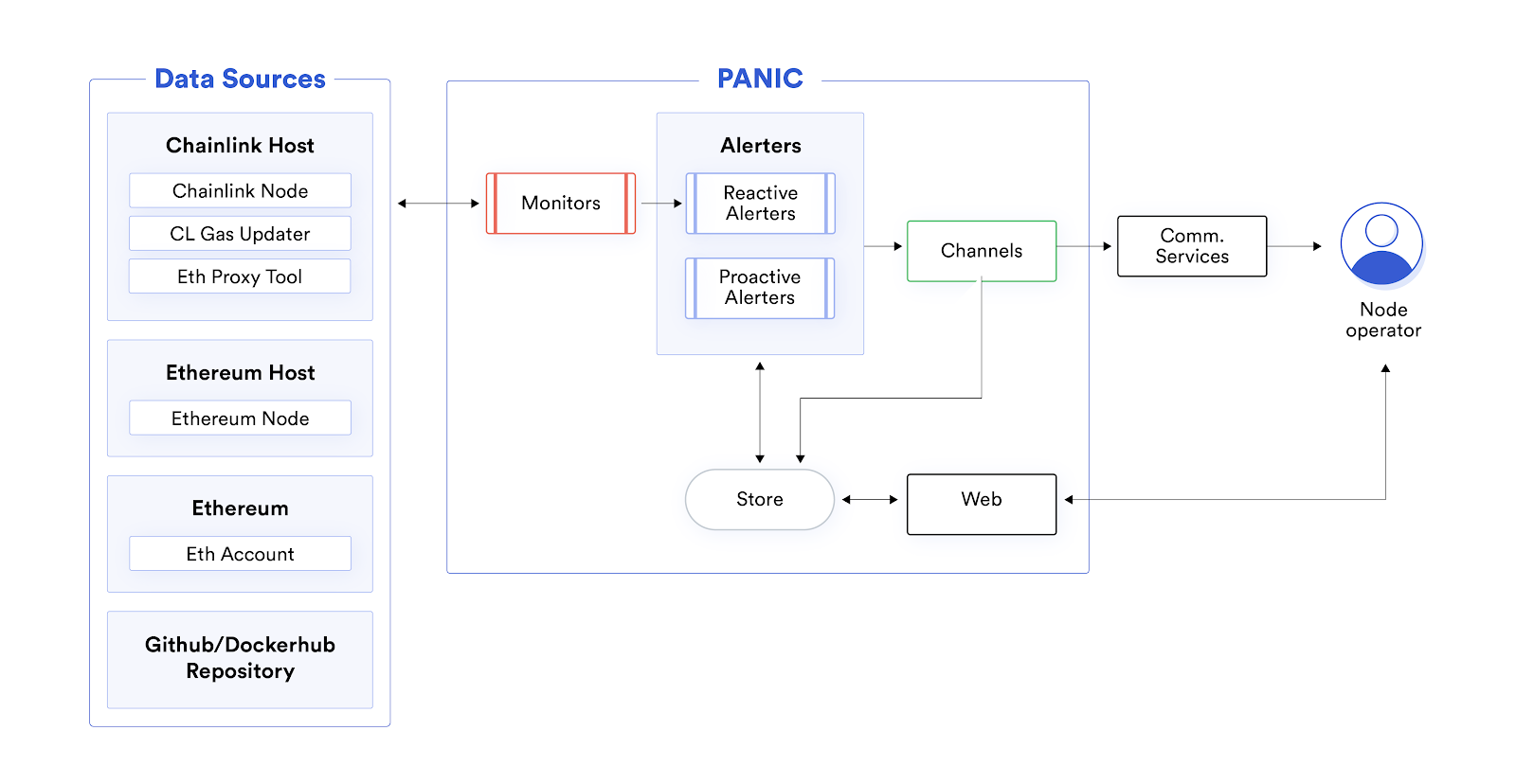 Chainlink Node monitoring and alerting system