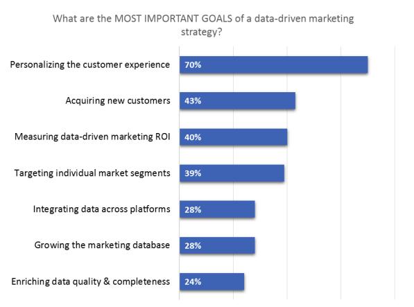 Goals of data-driven marketing