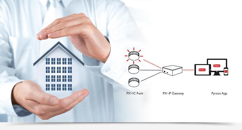 Funkrauchmelde-System mit PX-iP Gateway