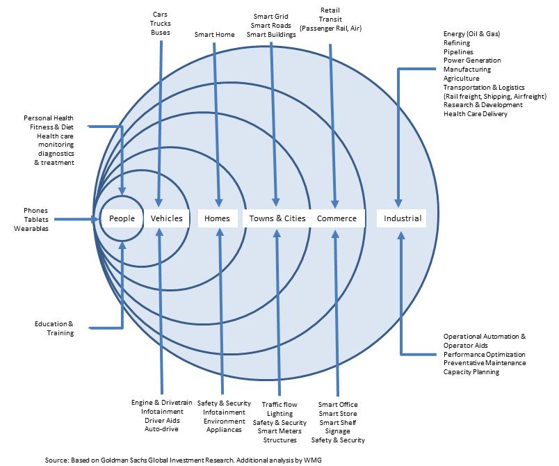 internet of things venn diagram sort of. Black Bedroom Furniture Sets. Home Design Ideas