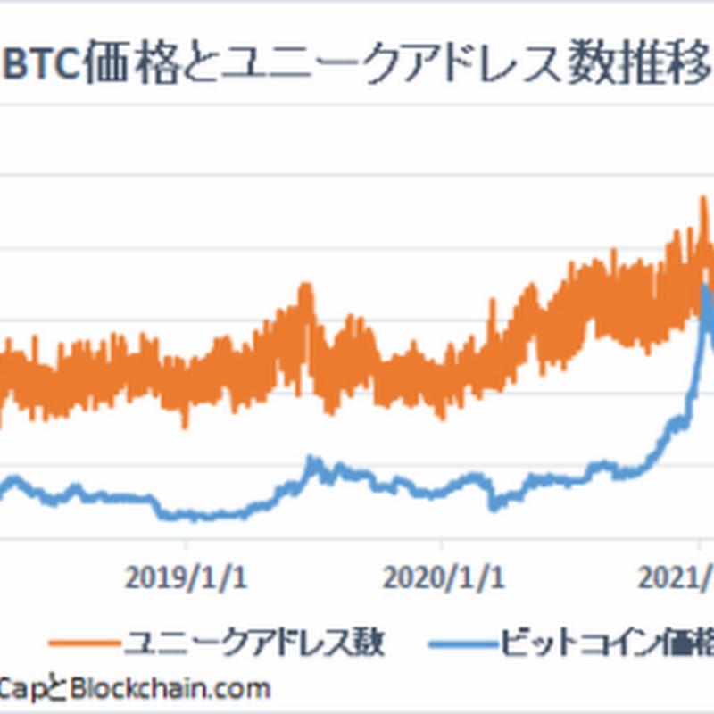 「メトカーフの法則」ビットコイン価格は割高の可能性も【フィスコ・ビットコインニュース】