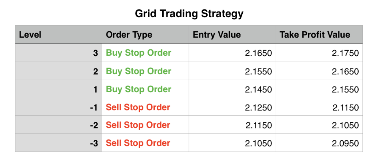 Forex end of day false