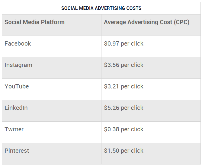 average cost of ads on different platforms.