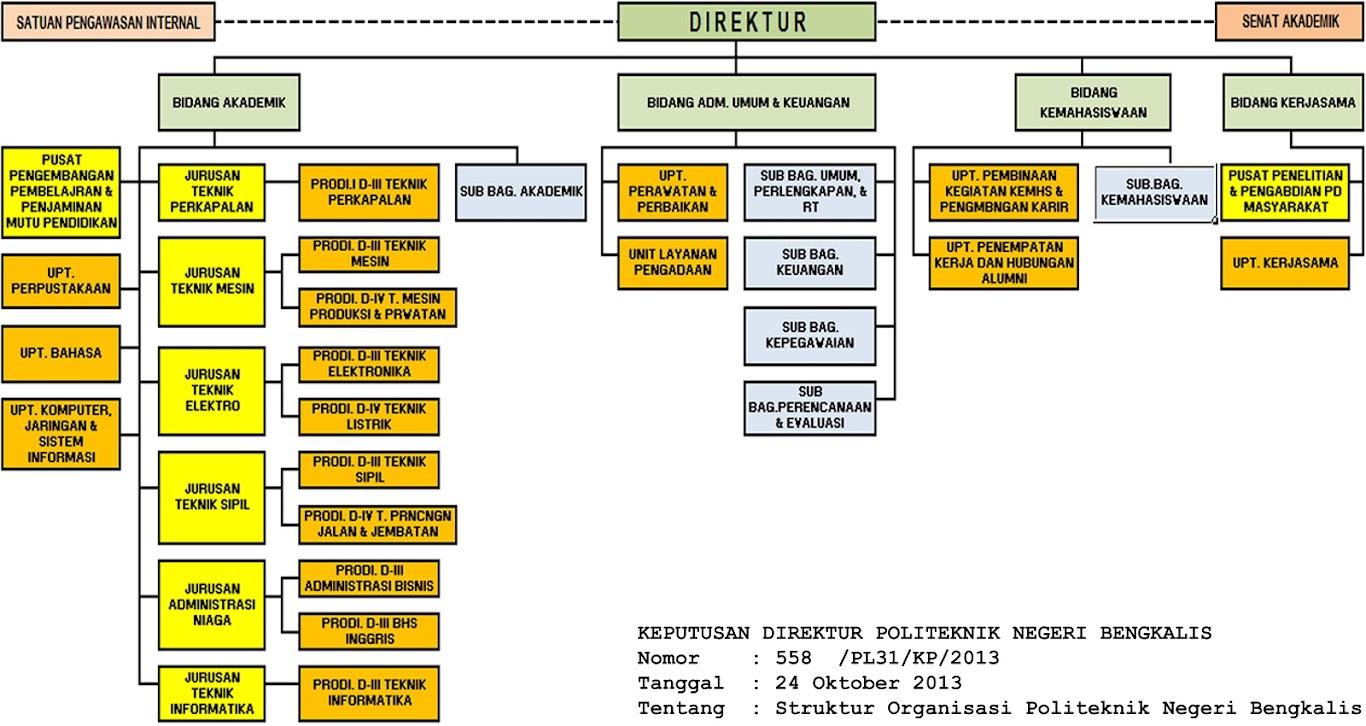 Struktur Organisasi Polbeng