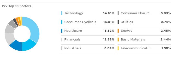 TOP 10 IVV成分股行業分布狀況