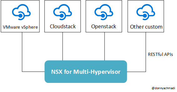 C:\Users\Donny\Documents\Post Blogger\gambar\nsx multihypervisor.png