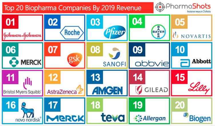 Top Biopharma Companies