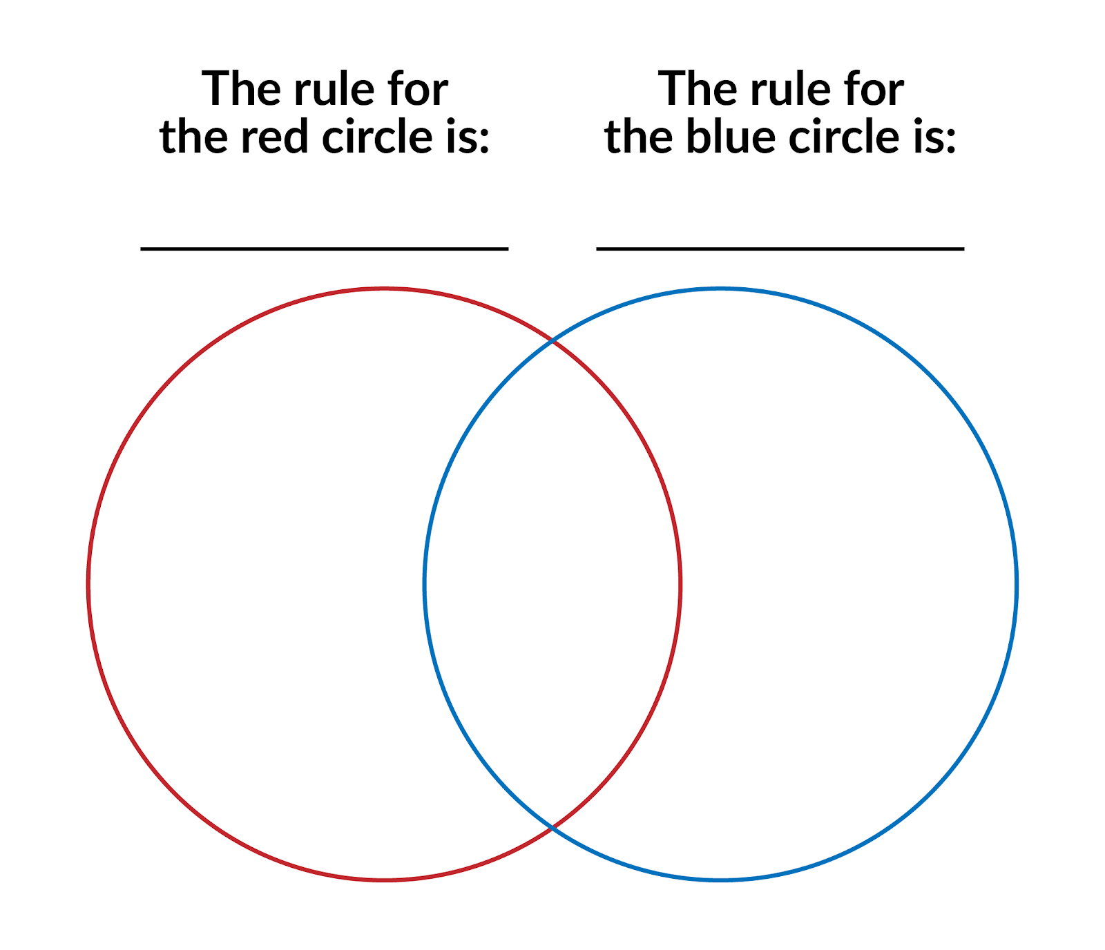 A red circle and a blue circle overlap. The rule for the red circle is ... The rule for the blue circle is ...