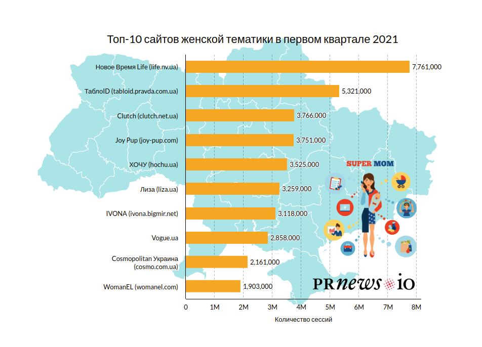 Что читают украинки в 2021: HOCHU.ua вошел в ТОП-5 самых читаемых онлайн-СМИ! - фото №3