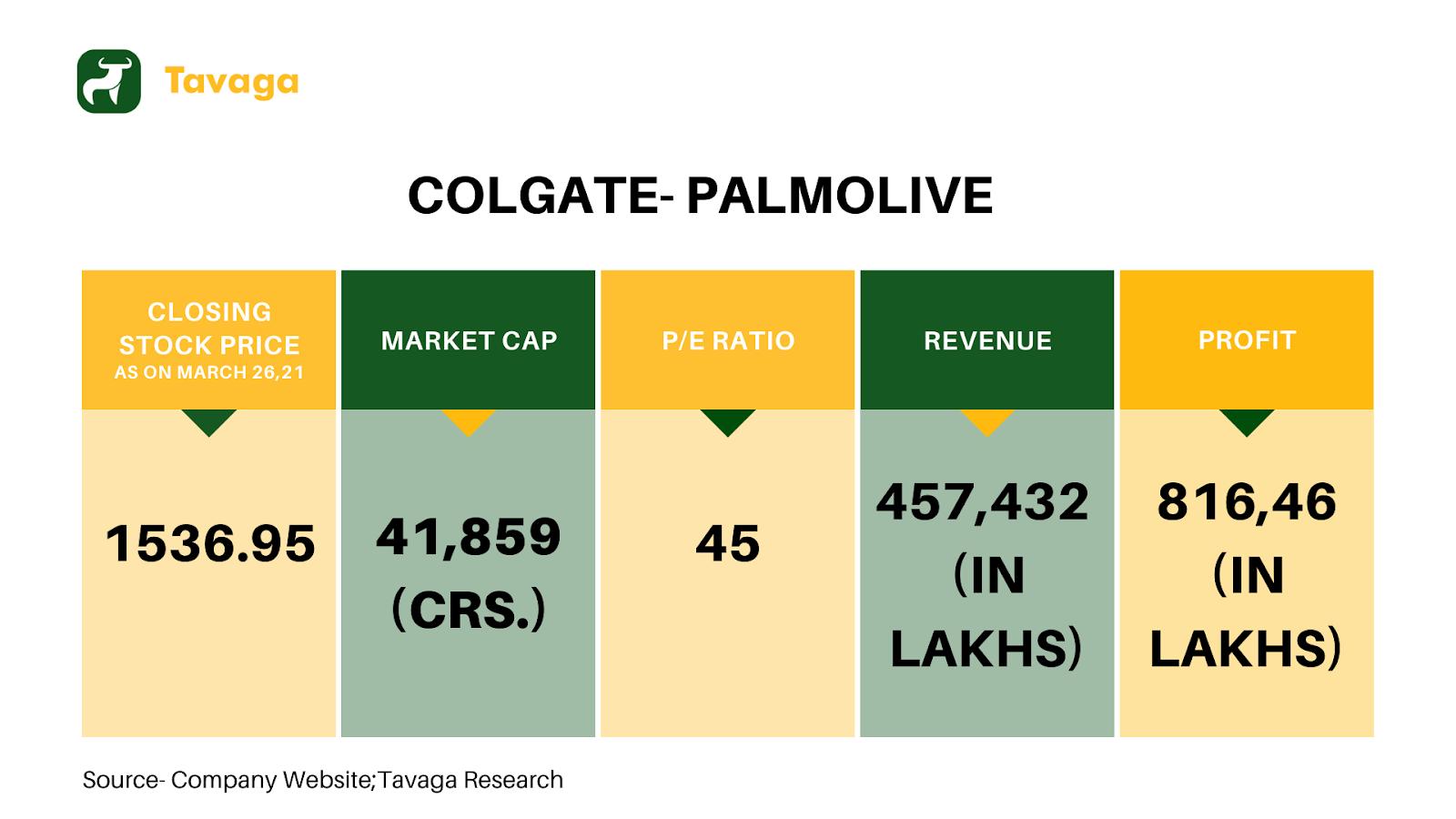 Colgate-Palmolive Financials