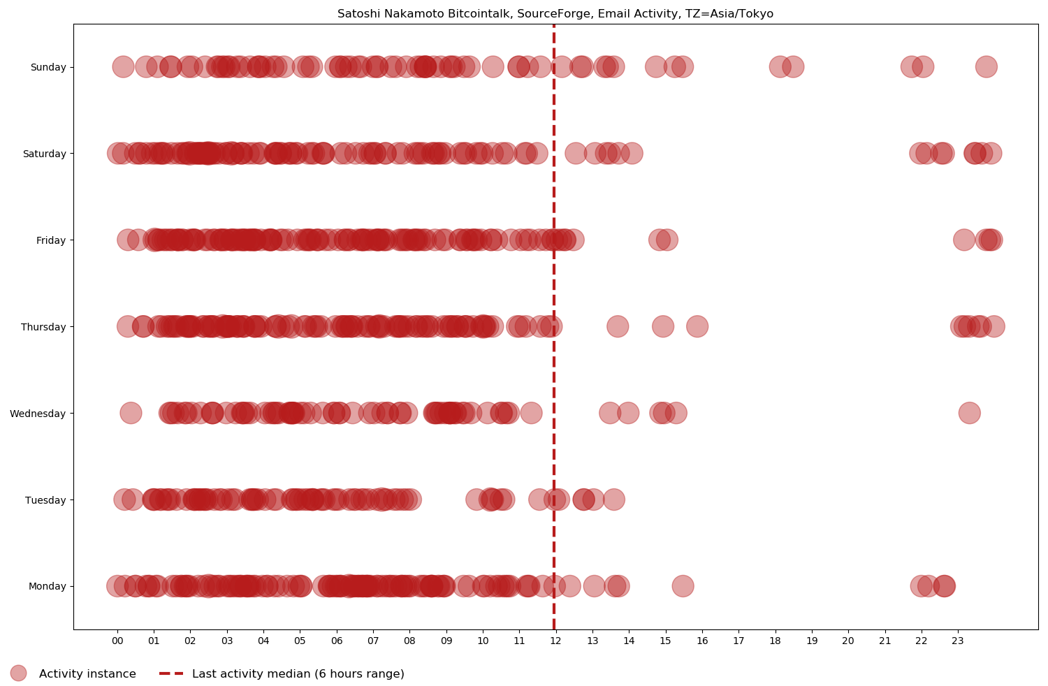 Scatter chart of Satoshi Nakamoto's Bitcointalk, SourceForge, and email activity, from the first one on October 31, 2008 to the last one on December 13, 2010, based on day of the week and time of day in the Asia/Tokyo time zone.