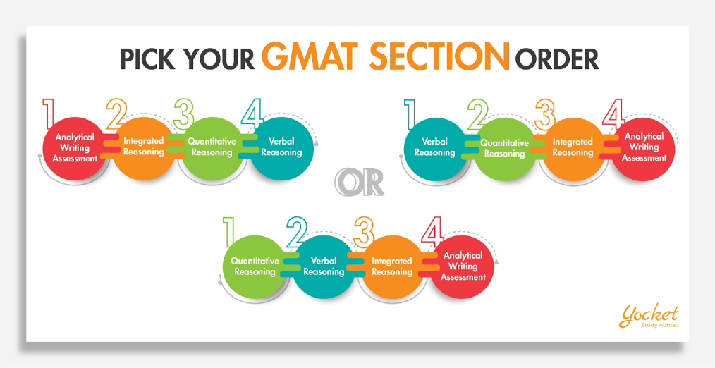 GMAT Order