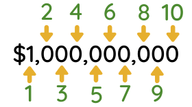 An image showing how much 1 to 10 figures is.