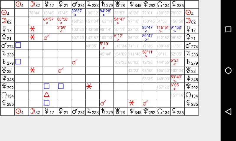 Astrological Charts Pro Screenshot 5