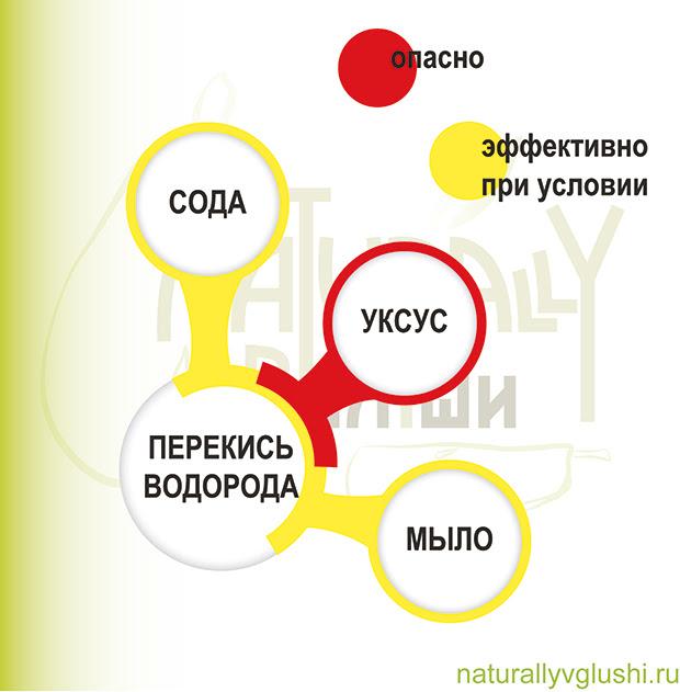 Перекись водорода в соединении с мылом | Блог Naturally в глуши